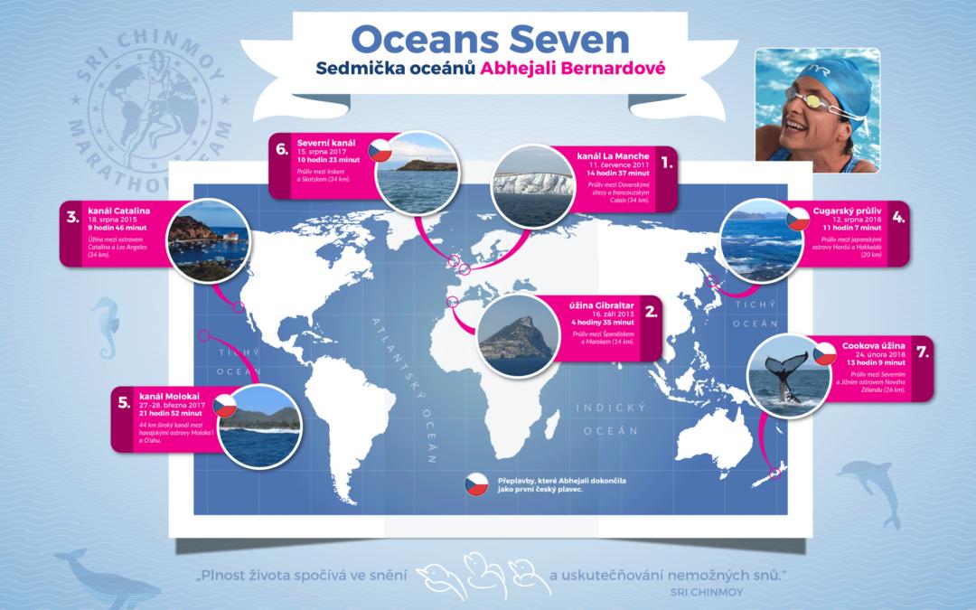 Dokončení Sedmičky oceánů